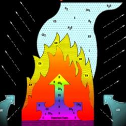Yangın nedir ve nasıl tespit edilir.